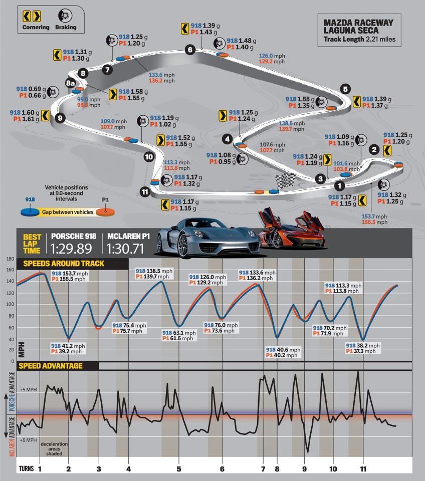 Porsche 918 Spyder vs McLaren P1